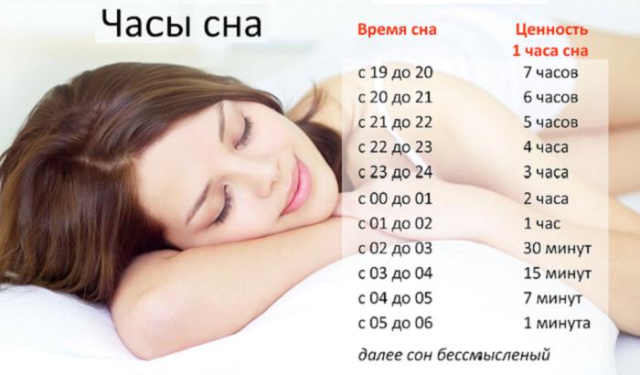 Оптимальное время для сна